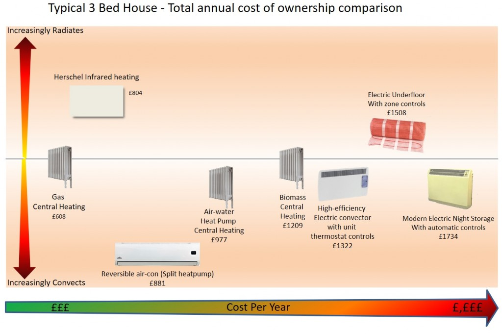 heating-comparison-3-bed-house